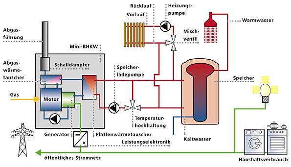 blockheizkraftwerk-planung